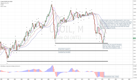 USOIL: Crude Oil Overall Outlook