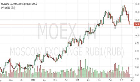 MOEX: Анализ компании Московская биржа