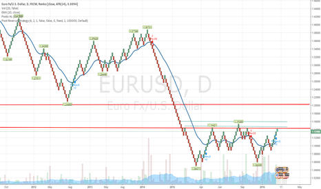 EURUSD: EURUSD - Fundamental Analysis - Must read Article