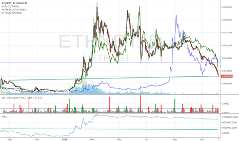 ETHXBT: Panic in ETH about to set in