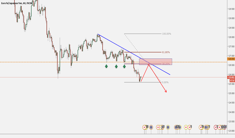 EURJPY: EURJPY: FOLLOW THE STRUCTURE