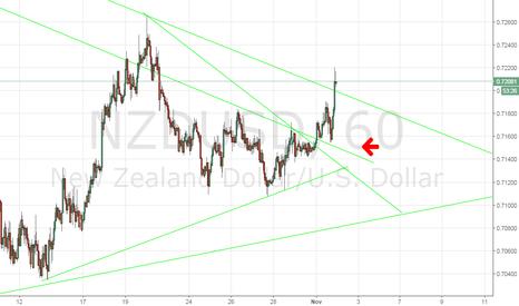 NZDUSD: NZD/USD join my group! alert on breakout...