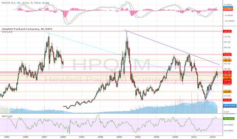 HPQ: HPQ  reinventing itself