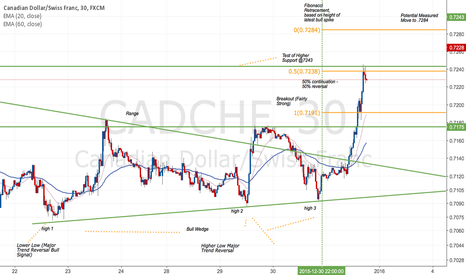 CADCHF: CAD/CHF Price Action Analysis