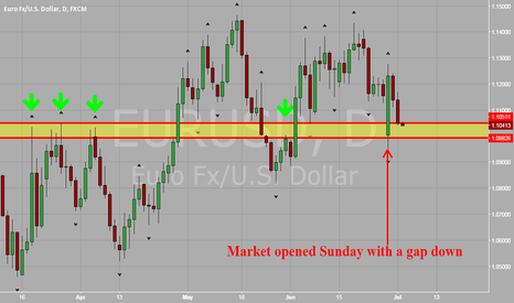 EURUSD: EUR vs USD Approaching a Strong Demand Zone