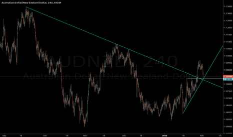 AUDNZD: AUDNZD retraces to a confluence of support