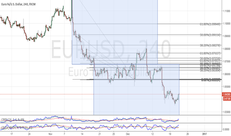 EURUSD: EUR Parity with the USD