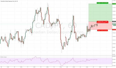 CADJPY: Top 5 for the day 2) CADJPY long