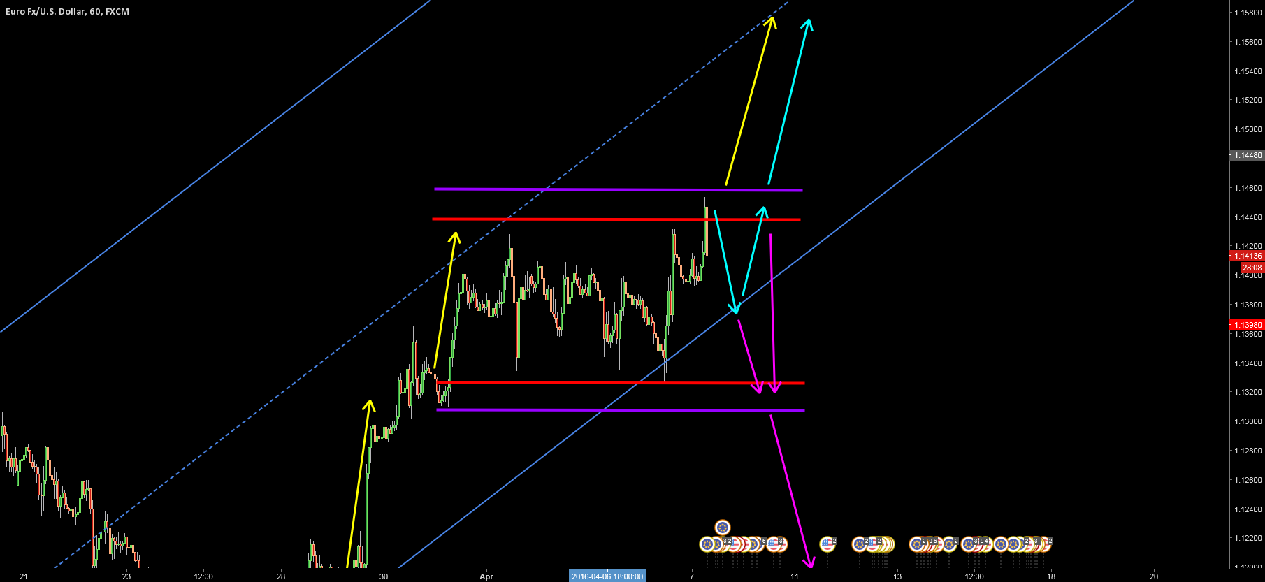 EURUSD - CONSIDERING OUR OPTIONS