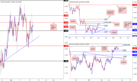 GBPUSD: GBP/USD: Tech report and overview...