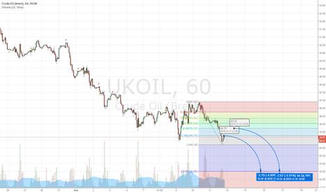 UKOIL: Продолжение падения нефти