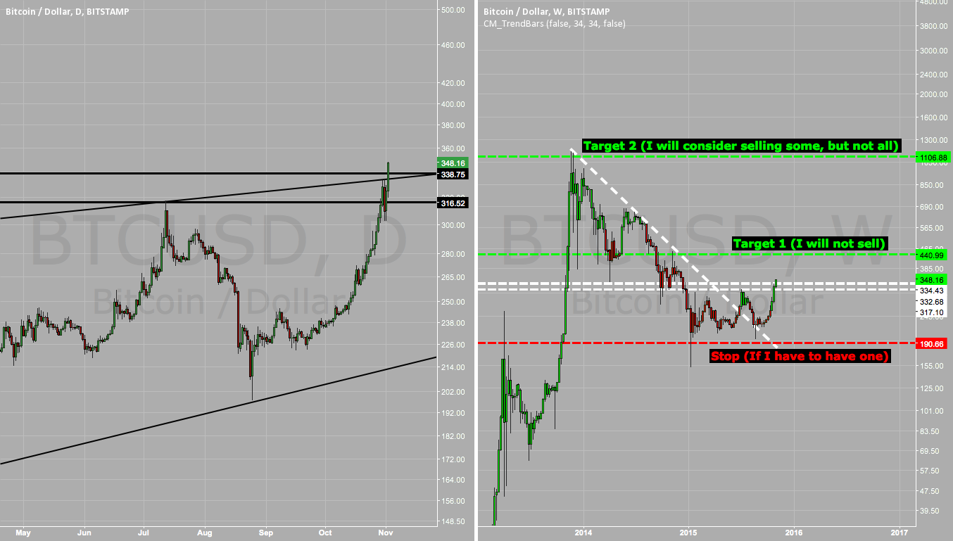 MEGA BULLISH ON BTCUSD
