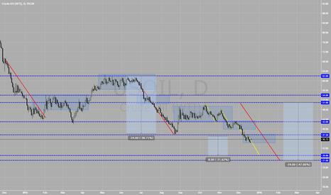 USOIL: Crude Oil price structure