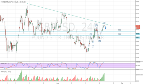 GBPUSD: Cable is going in correction