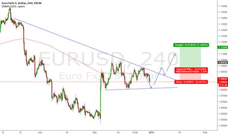 EURUSD: EUR/USD Long Break Out