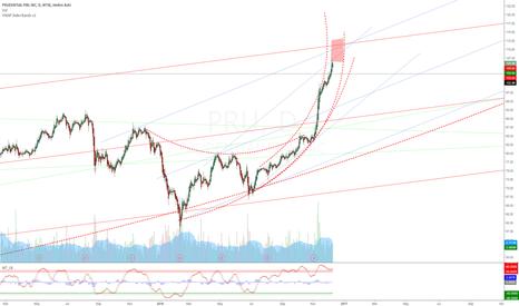 PRU: PRU - Sell before 2017