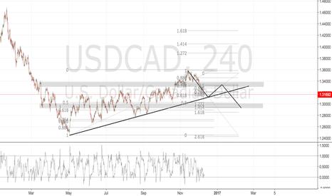 USDCAD: USDCAD HARMONIC MOVE/ 0.786 1/1.414 PRE-FOMC ANALYSIS