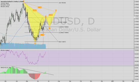 AUDUSD: AUDUSD Gartley forming?