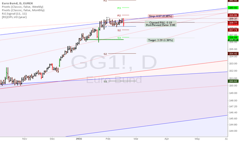 GG1!: Bund: Easy short at linear regression channel top