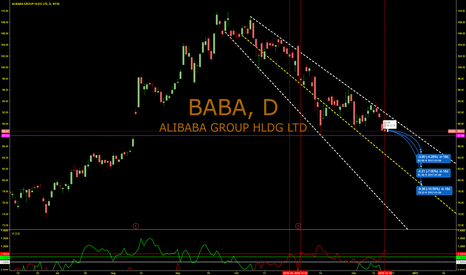 BABA: BABA will drop