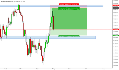 GBPUSD: GbpUsd opened short positions