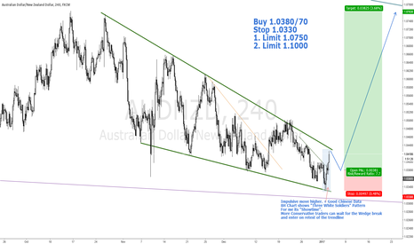 AUDNZD: AUDNZD BULLS READY FOR A BIG MOVE! ITS SHOWTIME!
