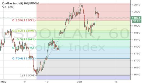 USDOLLAR: DJ FXCM US Dollar Index (USDOLLAR) Testing key near-term support