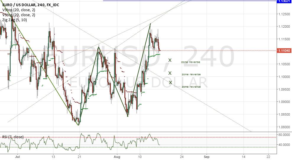 EURUSD correction phase