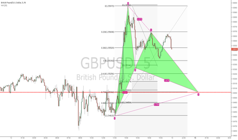 GBPUSD: Bullish BAT on GBPUSD