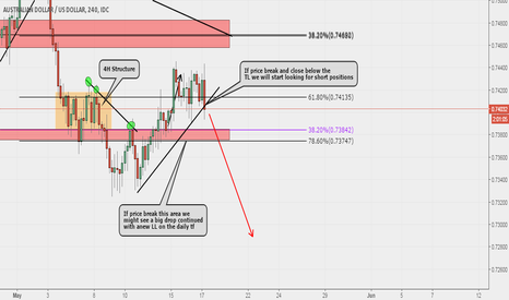AUDUSD: AUDUSD Possible 4h Sell Set Up