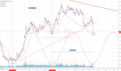 GLD: GLD Potential Cycle Low