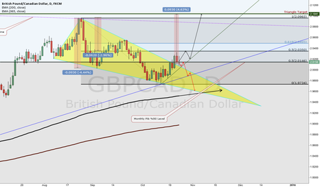 GBPCAD: GBP/CAD possible ways and triangle pattern effects