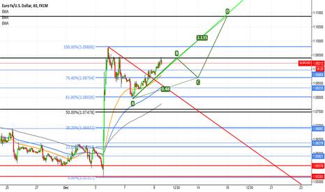 EURUSD: EUR/USD ABCD Bullish pattern