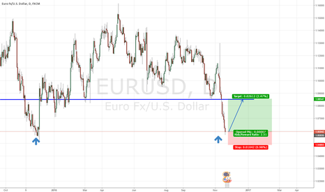 EURUSD: EURUSD TIME TO GO LONG AFTER THE WATERFALL