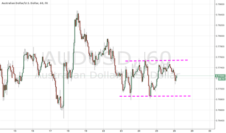 AUDUSD: AUDUSD Sidewards Channel