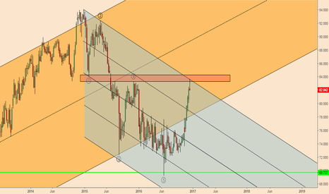 NZDJPY: NZDJPY; Short Term Weakness Ahead