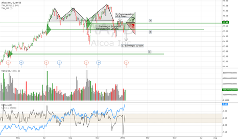 AA: Alcoa - Earnings Price Support - Tim West Key Hidden Indicators