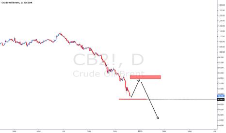 CB2!: brent oil
