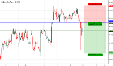 USDCHF: USDCHF Technical Analysis: Short Setup on H4