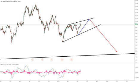 ON: ON SEMICONDUCTOR: EXPECTING A BIG DROP ON DAILY