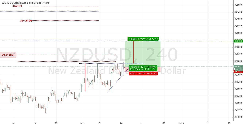 NZDUSD : ascending triangle continuation pattern