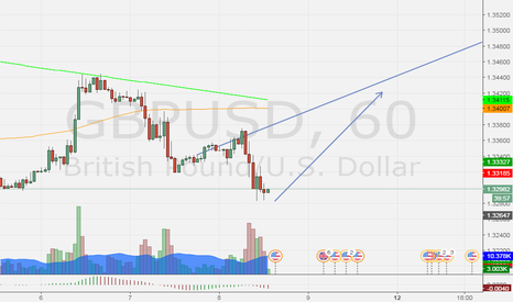 GBPUSD: trend line continuation, looking for test the resistence