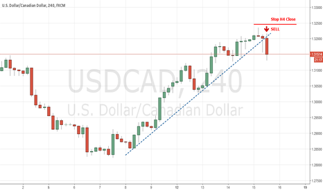 USDCAD: USDCAD Chart H4 #Sell
