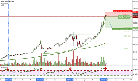 BTCUSD: Is this the start of the consolidation?