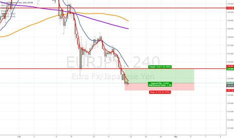 EURJPY: EURJPY Possible retest of weekly resistance