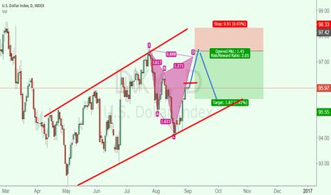 DXY: dollar index shark pattern