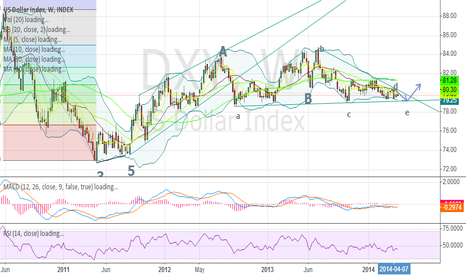DXY:  usd trend