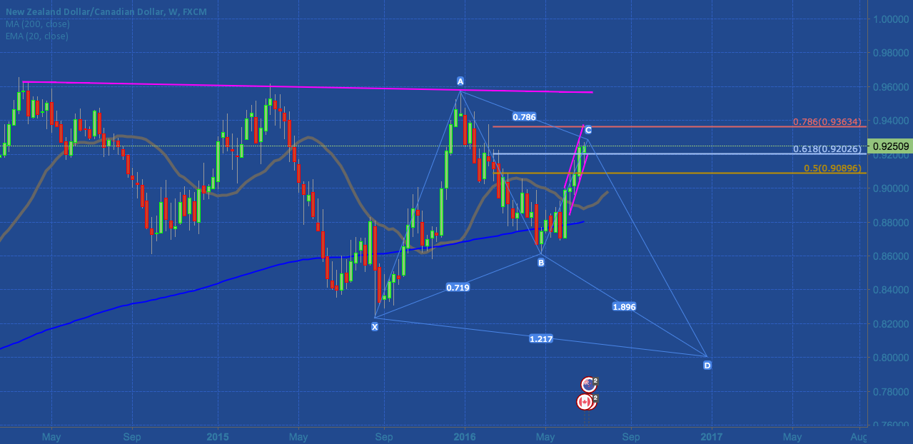 NZDCAD in upward channel on the Daily. The weekly perspective: