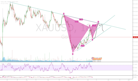 XAUUSD: Gold Price predictions (short term)