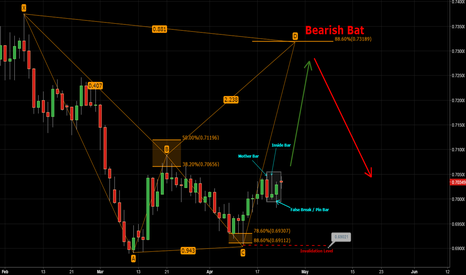 NZDUSD: NzdUsd - Bearish Bat